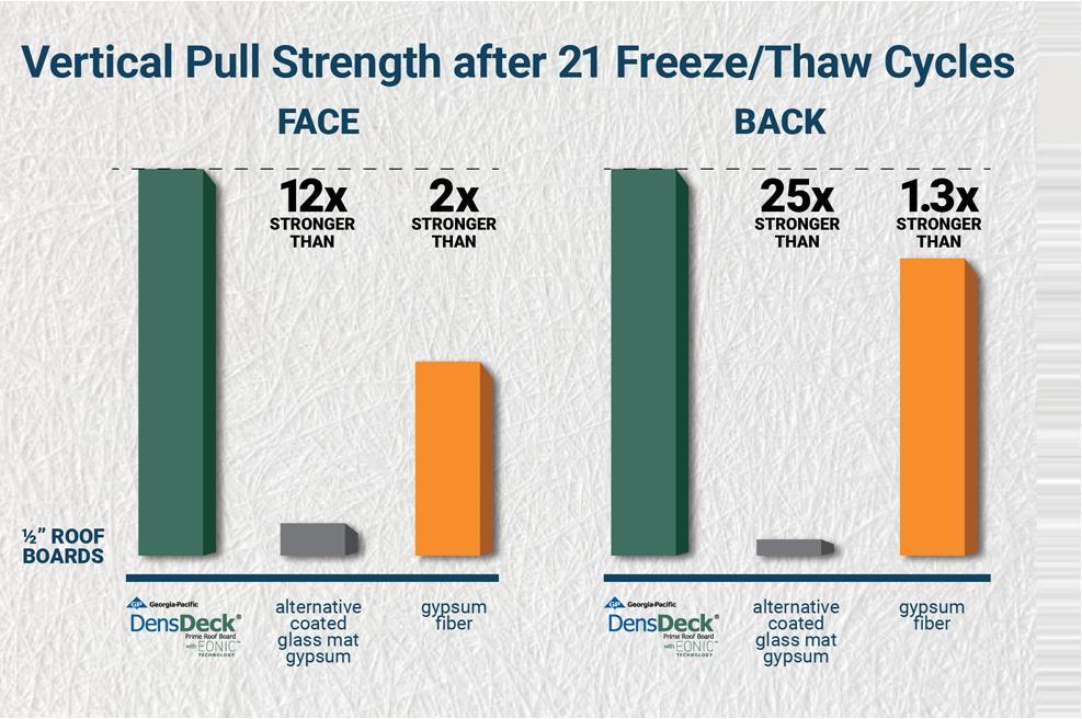 DensDeck-FreezeThawPanel-Chart